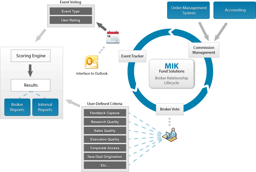 MIK Broker Relationship Lifecycle