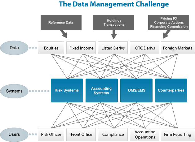 The Data Management Challange