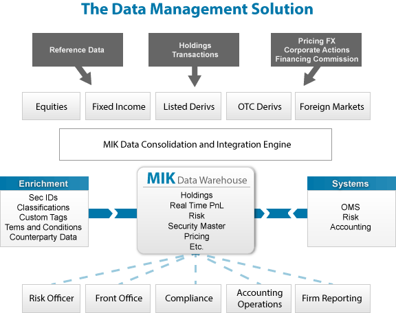 The MIK Data Management Solution